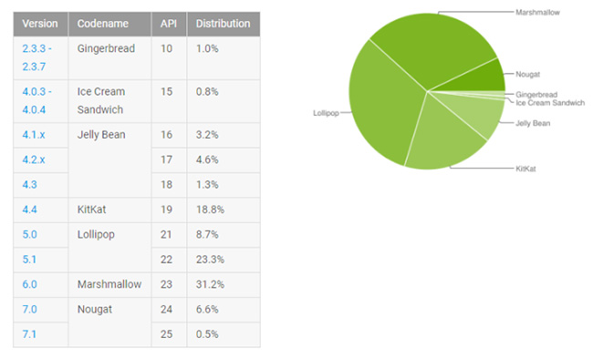 android fragmentation pie