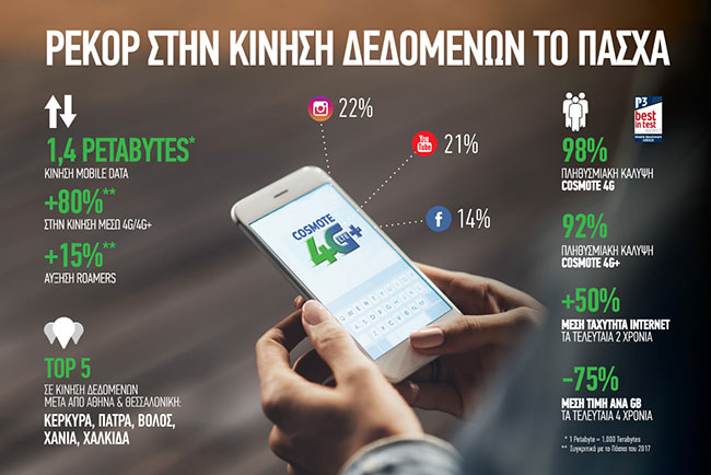 cosmote easter